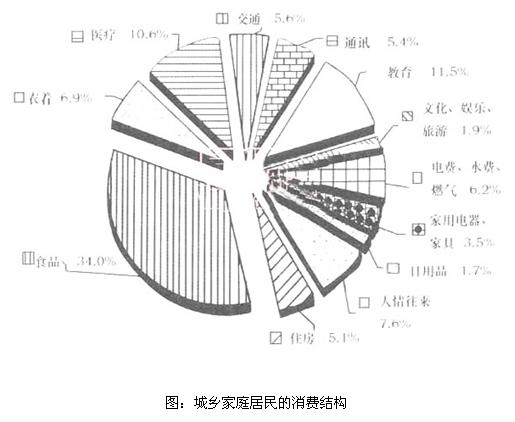 """由""""图:城乡家庭居民的消费结构""""可见:在城乡家庭消"""
