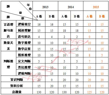 2013~2015年浙江《行政职业能力测验》试卷结构分析
