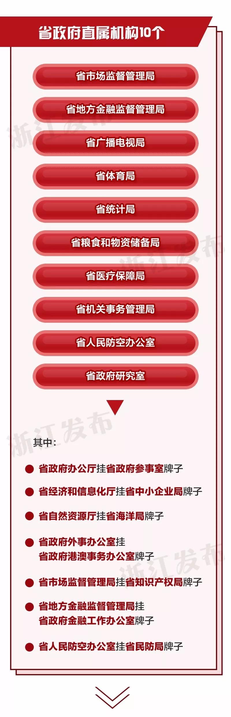 重磅!浙江省机构改革方案公布
