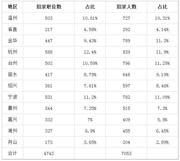 2019年浙江省考必看:往年职位招录情况介绍