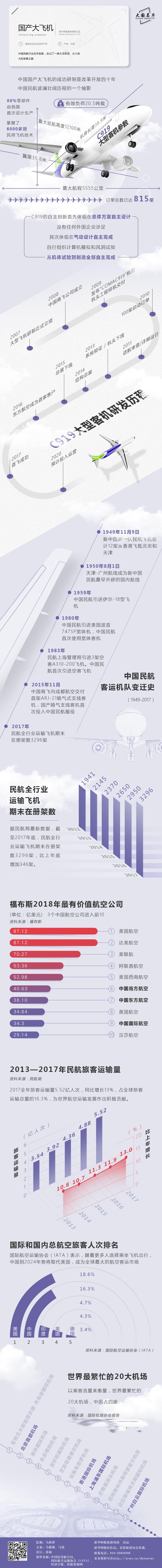 常识积累:改革开放40年-国产大飞机