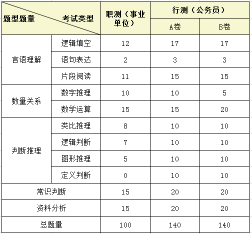 浙江事业单位考试PK公务员考试,哪个更难?