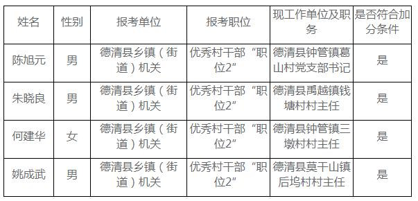 2019年浙江湖州德清县公务员