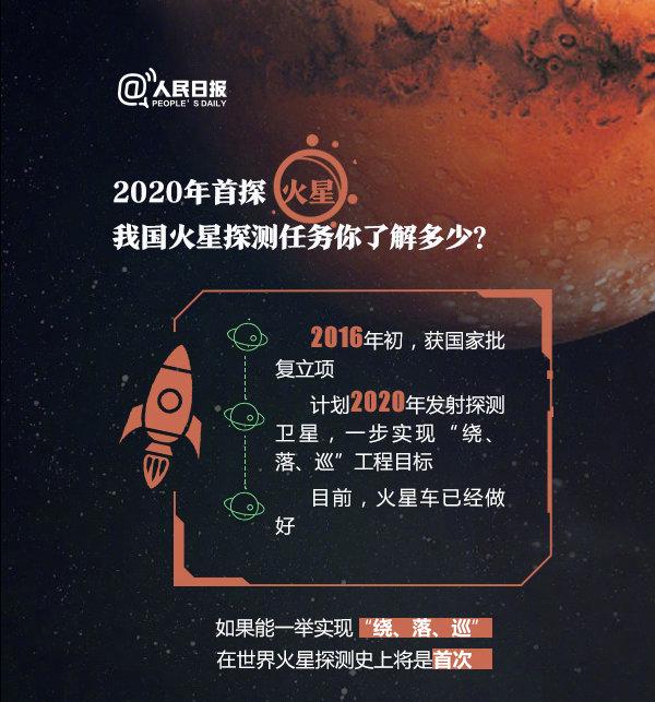 2020年浙江公务员测验常识储存:关于火星探测你了解众少
