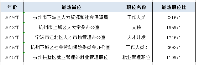 一组数据教带你看懂历年浙江公务员考试考情