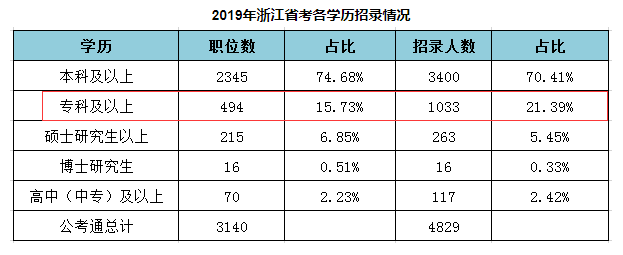 专科生可以报考2020年浙江公务员考试吗?