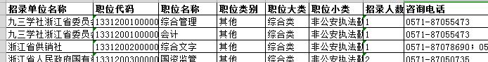 2020年浙江省考职位如何看 怎样能选到好职位?