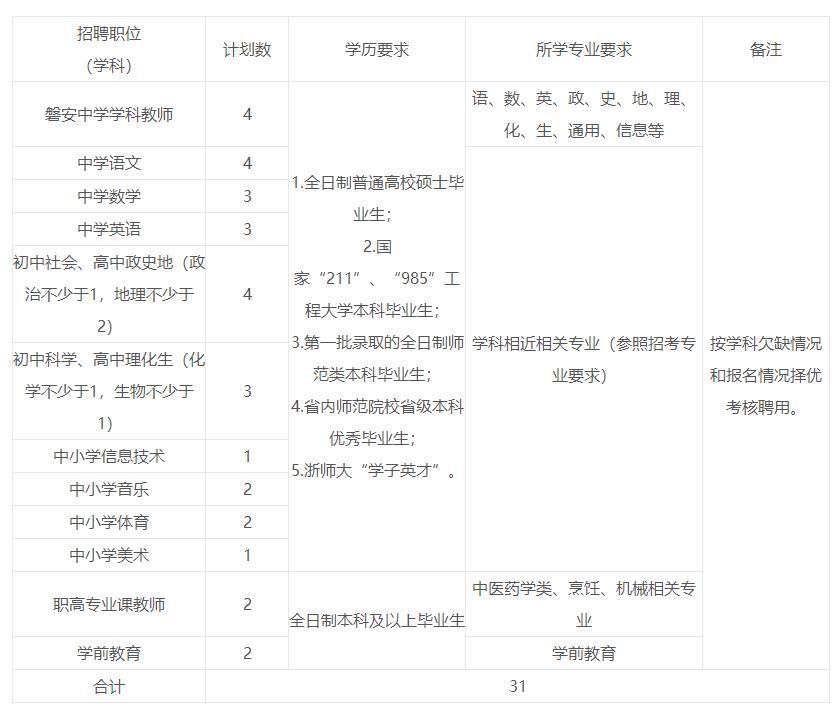 2020年浙江金华磐安县招聘教师31人公告