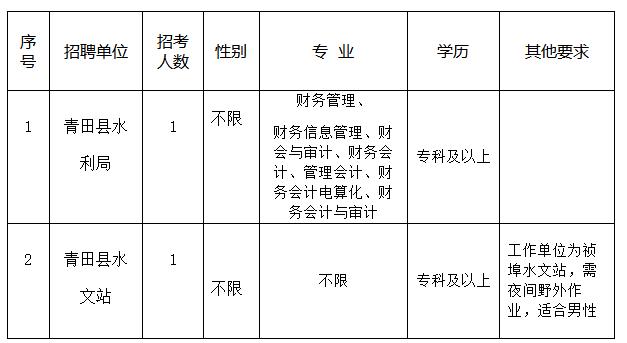 2020年浙江丽水青田县水利局招聘编外工作人员2人公告