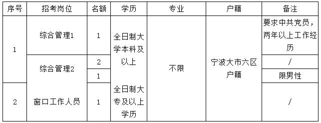浙江宁波镇海区庄市街道招聘工作人员5人简章