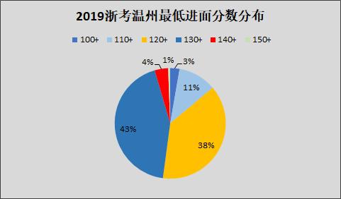 浙江省考考情分析:温州地区考多少分能进面?