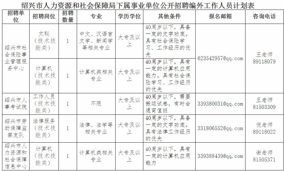 浙江绍兴市人力资源和网址保障局编外用工招聘4人公告