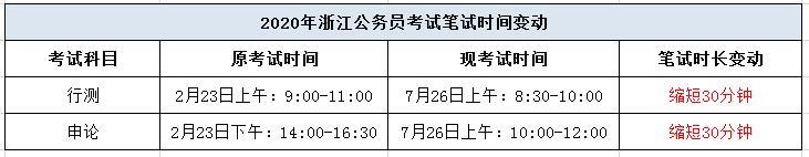2020年浙江省考笔试3.5h,请记住这些重点!