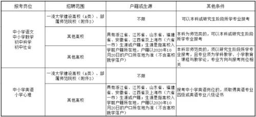 2021学年浙江宁波海曙区招聘事业编制中小学教师30人公告(第一批)