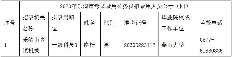 2020年浙江温州乐清市公务员考试拟录用人员公示(四)