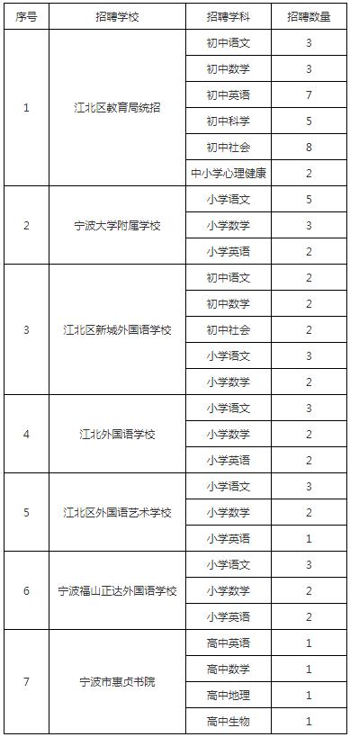 浙江宁波江北区教育局2021学年事业编制教师招聘73人公告