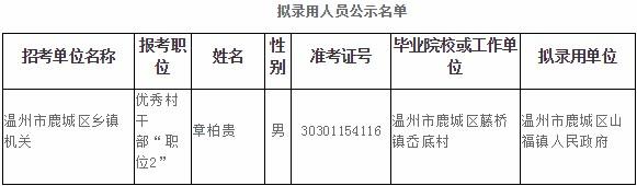 2020年浙江温州市鹿城区各级机关单位公务员考试拟录用人员公示(三)