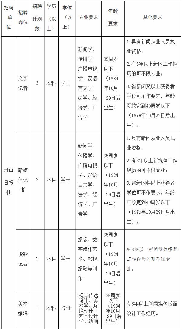 2020下半年浙江舟山日报社招聘事业单位人员7人公告