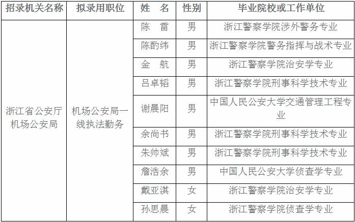 2020年浙江公务员考试公安厅机场公安局拟录用人员公示