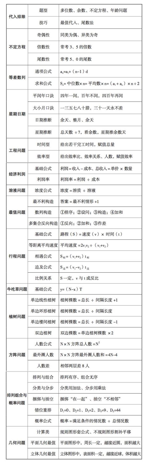 2021年河北省考行测核心公式大全,收藏!